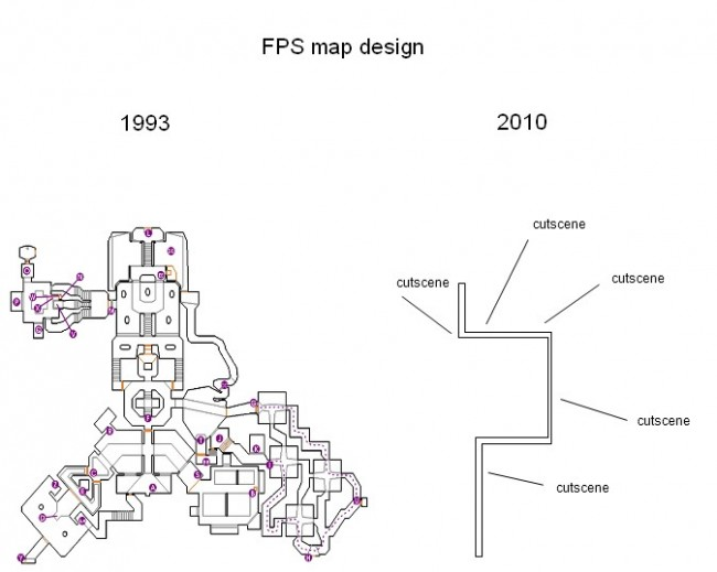 Hablemos de Level Design Fpsdesign
